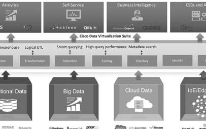 Meer businesswaarde met Logical Datawarehouses