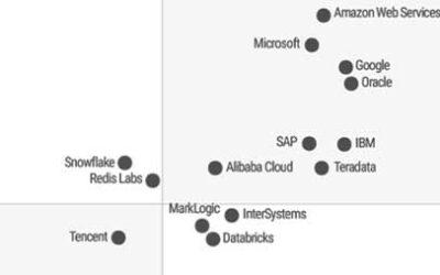 Gartner Magic Quadrant voor cloud databasemanagementsystemen